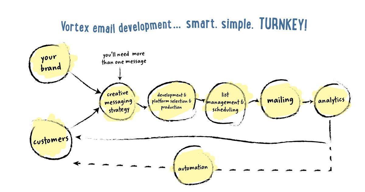 vortex-miami-email-marketing-services